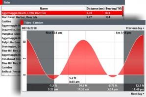MFD shootout #1, tide predictions